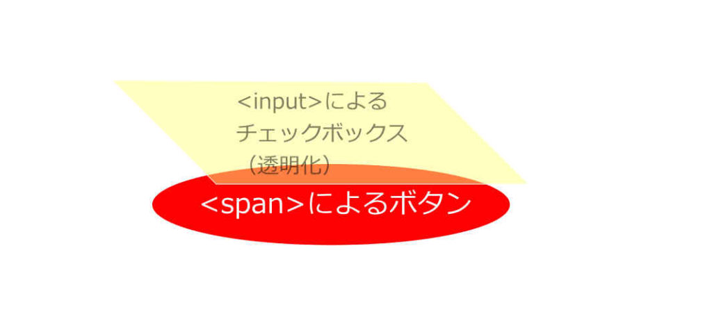 HTMLとCSSによるボタン作成