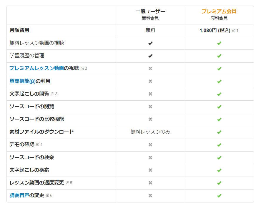 オンラインプログラミング学習サイトのドットインストール
